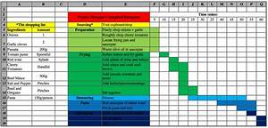 Six Sigma Gantt Chart Template Project Manager 39 S Spaghetti Bolognese Jack Godfrey Wood