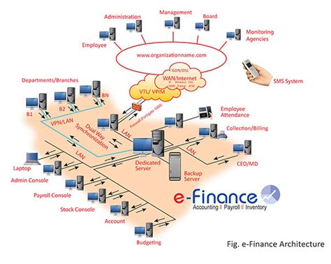 Architecture  Online Accounting, Payroll, Inventory