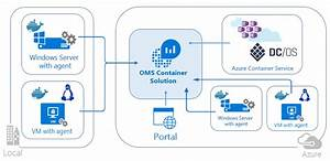 Oms Container Solution  U2013 Windows Server And Hyper