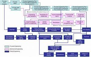 Student Mechanica  Engineering Workflow