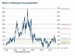 Kgv Berechnen Aktien : das war das kapitalmarktforum der lbbw fotogalerie m rkte institutional money ~ Themetempest.com Abrechnung