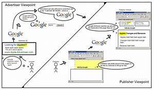 How Google Works Diagram
