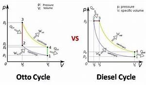 In A Pv Diagram  How Does Combustion Take Place In A Ci