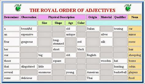 """Impossibleisnothing4u The """"royal"""" Order Of Adjectives In English"""