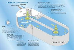 Sewage Treatment  Oxidation Ditch  Od