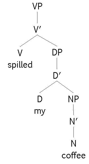 Linguistics syntax tree generator