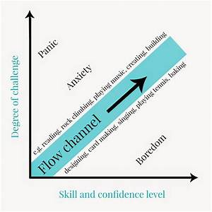 15 Best Images About Csikszentmihalyi Flow Happiness On