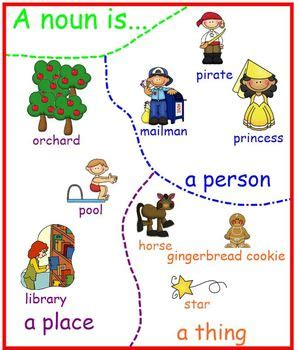 abstract nouns activities noun proper nouns anchor charts ela noun anchor charts proper nouns and