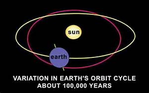 Top 10 Facts About Earth and its Orbit - Listverse
