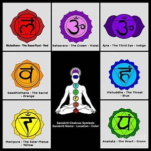 The Seven-Chakra: Their Sanskrit Names and the Color Co ...