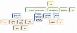 Finance Org Chart Study Finance