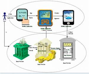 Secure Web Financial Transaction Methods And Smart