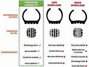 Pression Pneu Moto : usure des pneus moto et pression chewing gomme ~ Medecine-chirurgie-esthetiques.com Avis de Voitures