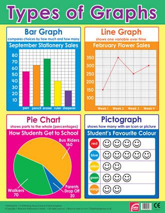 Maths Posters  Basic Graphs Wall Chart For The Classroom. Medical Transcriptionist Resume Samples Template. Todo Template Jwwuz. Request For Sponsorship Proposal Template. Baby Shower Messages. Funeral Announcement Template Free. Free Email Signatures Template. Sample Invoice Document Word Template. Top 3 Skills On Resume Template