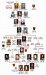 Nico Narrates Audiobooks: House of Plantagenet Family Tree