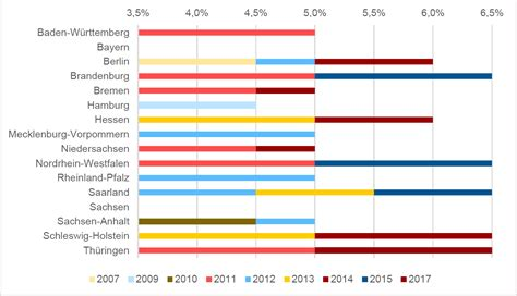 Die Wichtigsten Nebenkosten Beim Grundstueckskauf by Wie Hoch Ist Die Grunderwerbsteuer In Bayern