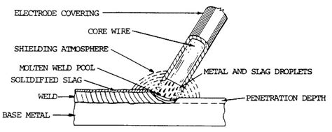 Stick Weld Diagram by Arc Welding Rods Guide