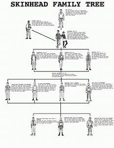 Family Tree Shop : art comes first skinhead family tree ~ Bigdaddyawards.com Haus und Dekorationen