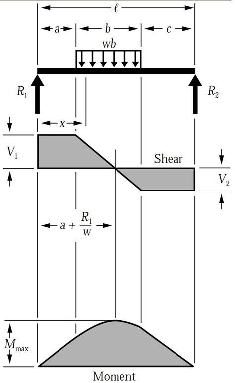 shear bending moment diagram for uniformly distributed load on simply supported beam