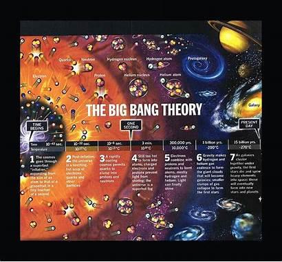 Bang Teoria