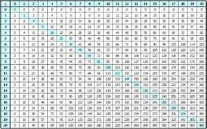 50x50 Multiplication Chart 100x100 80x80 Pictures