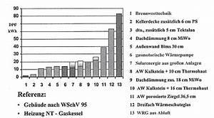 Brennwert Gas Berechnen : sparen ~ Themetempest.com Abrechnung