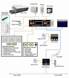 Smart-bus Hotel Door Bell Panel With Service