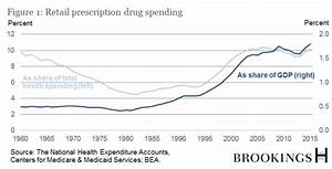 The Issue Of U S  Prescription Drug Prices
