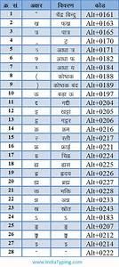 Hindi Typing alt Character Code | TYPE HINDI FONT SHORTCUT ...