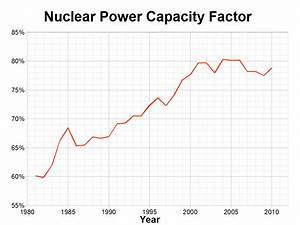Capacity factor - Wikipedia  Factor