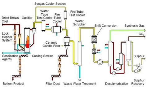 high temperature winkler htw gasifier netldoegov