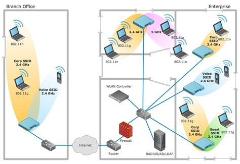 wlan solution future labs