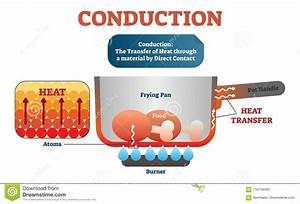 Conduction Physics Example Diagram  Vector Illustration