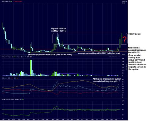 uapc  float  penny stock  potential breakout