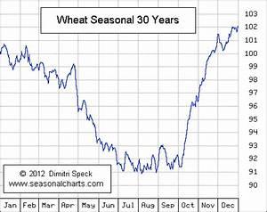Long Term Sugar Chart Wheat Seasonalcharts De