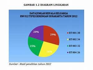 Diagram Lingkaran Statistik