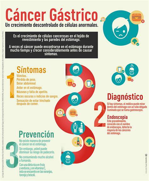 q es el cancer gastrico 191 qu 233 es el c 225 ncer g