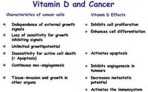 ... Research on Cancer Archives - Goodbye Cancer, Addiction, Weight  Colorectal Cancer Vitamin D