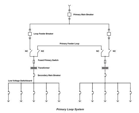 electrical distribution system arrangements explained