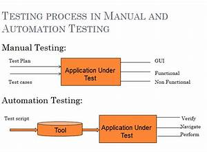 Manual Testing And Automation Testing Overview  Crb Tech
