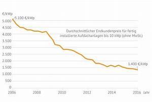 Kosten Photovoltaik 2017 : photovoltaik preise kosten solarenergie richtig nutzen k uferportal ~ Frokenaadalensverden.com Haus und Dekorationen