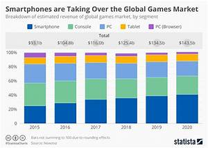 Chart Smartphones Are Taking Over The Global Games Market