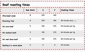Prime Rib Roasting Chart Roast Beef Cooking Time