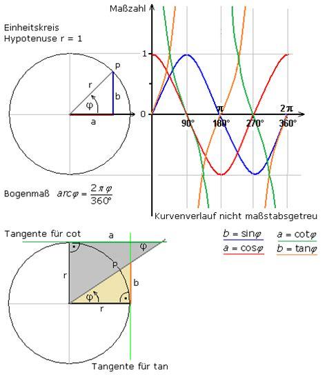 hypotenuse berechnen mit winkel und ankathete tri sinus