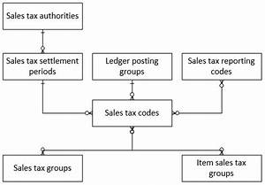 Sales Tax Overview