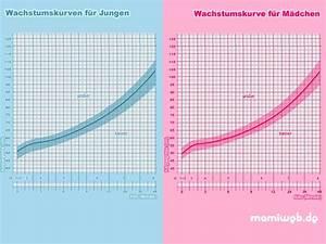 Kinder Bmi Berechnen : wachstumskurve f r kinder gesundheit ~ Themetempest.com Abrechnung