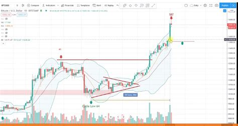 With historic price charts for nse / bse. Bitcoin Market Analysis - 7.11.2020 - Prices.org