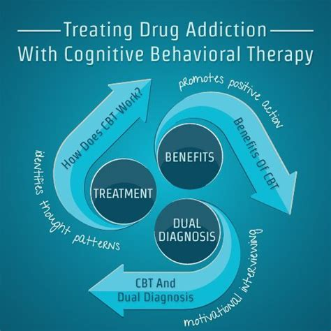 treating drug addiction  cognitive behavioral therapy