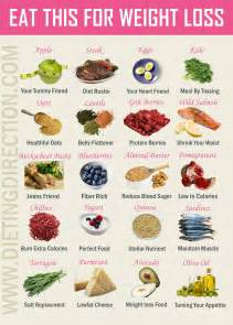 Weight Loss Food Guide Weight Loss and Dieting