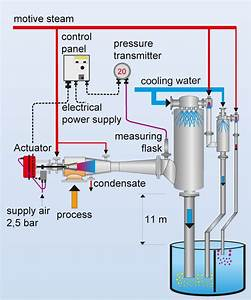 Controllable  Vacuum Systems  Mixing Condensers  Vacuum